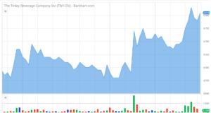 tinley beverge, beverage stock review, marijuana stock review
