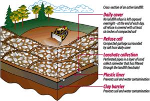 Landfill diagram; Source: KingCountry.gov