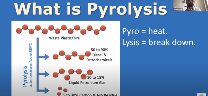 What is Pyrolysis