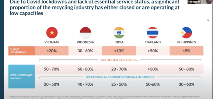 Safeguarding the Plastic Recycling Value Chain