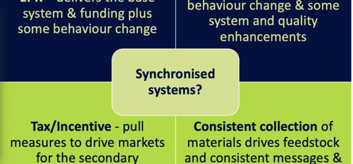 An image that is divided into 5 boxes. The middle box reads Synchronised systems. The top left box reads EPR, the top right reads DRS, the bottom left reads Tax/ Incentive, and the bottom right reads Consistent collection