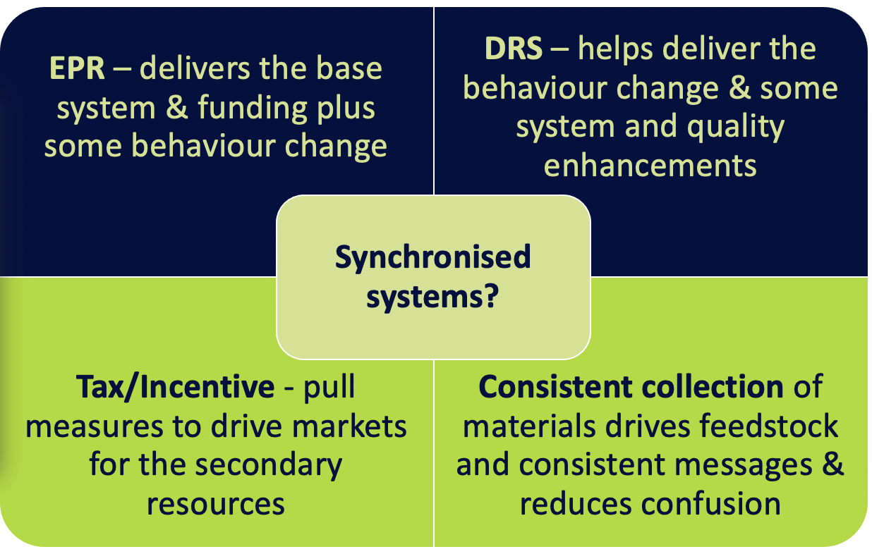 """An image that is divided into 5 boxes. The middle box reads """"Synchronised systems"""". The top left box reads EPR, the top right reads DRS, the bottom left reads Tax/ Incentive, and the bottom right reads Consistent collection"""