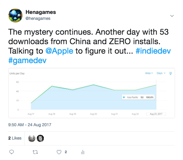 The mystery continues. Another day with 53 downloads from China and ZERO installs. Talking to @Apple to figure it out...