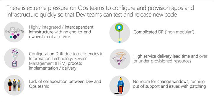 Azure DevOps IT Challenges