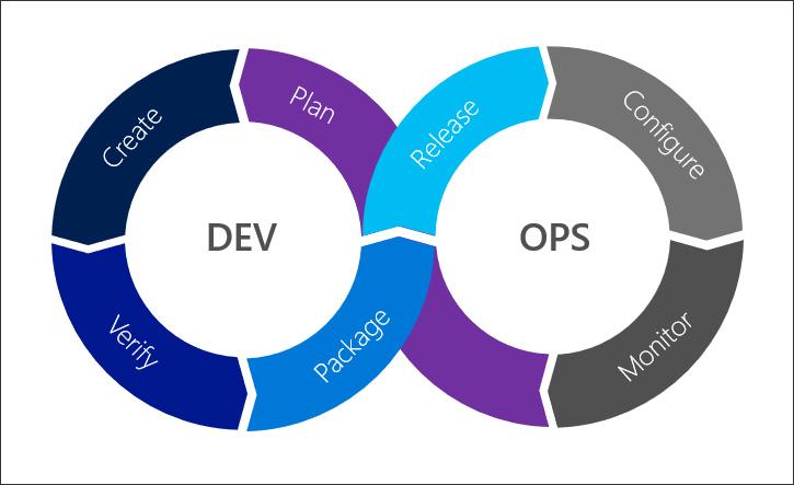 Azure DevOps Graphic