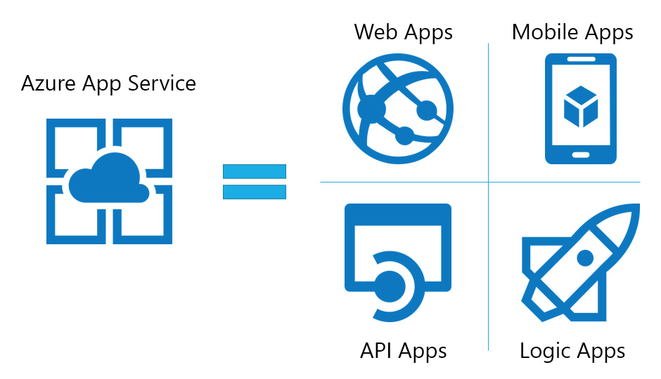 Evolve Your Web Applications with Microsoft Azure