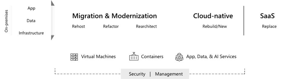 application modernization options
