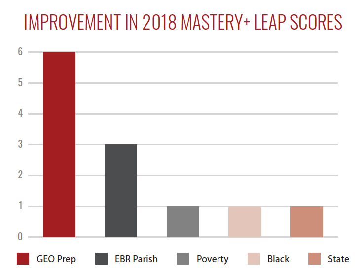 Improvement in 2018 Master+ Leap Scores