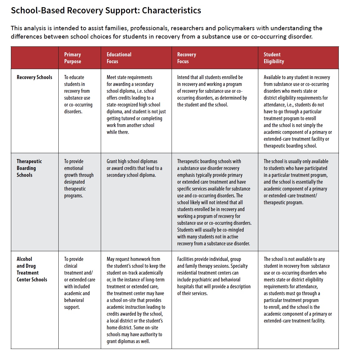 School-Based Recovery Support