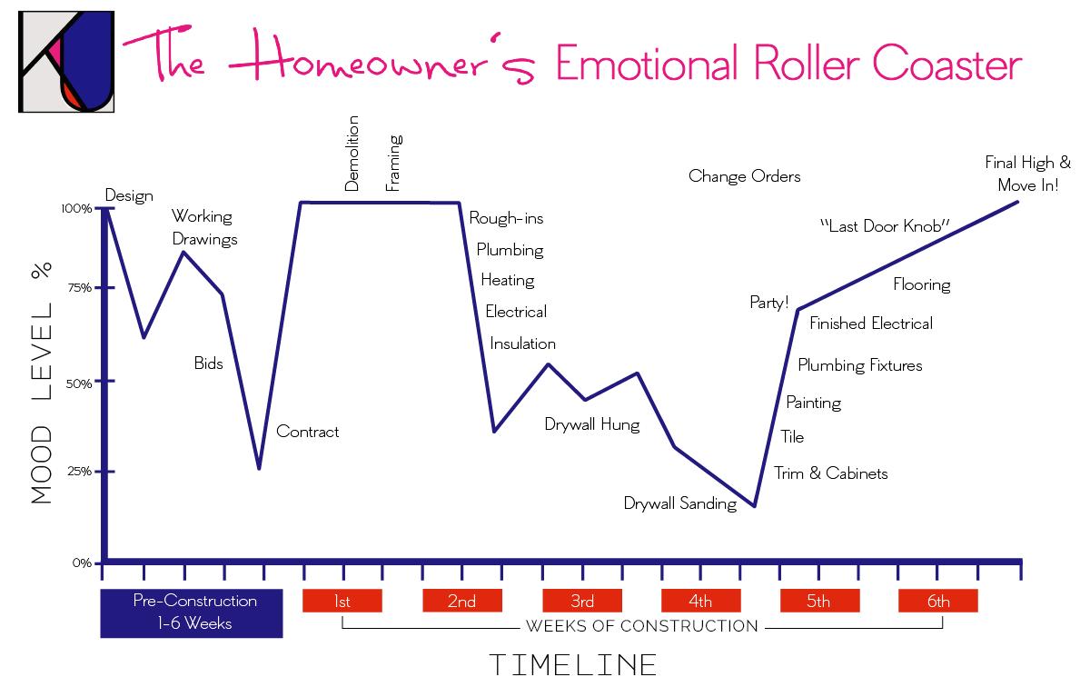 Homeowners Interior Design Roller coaster