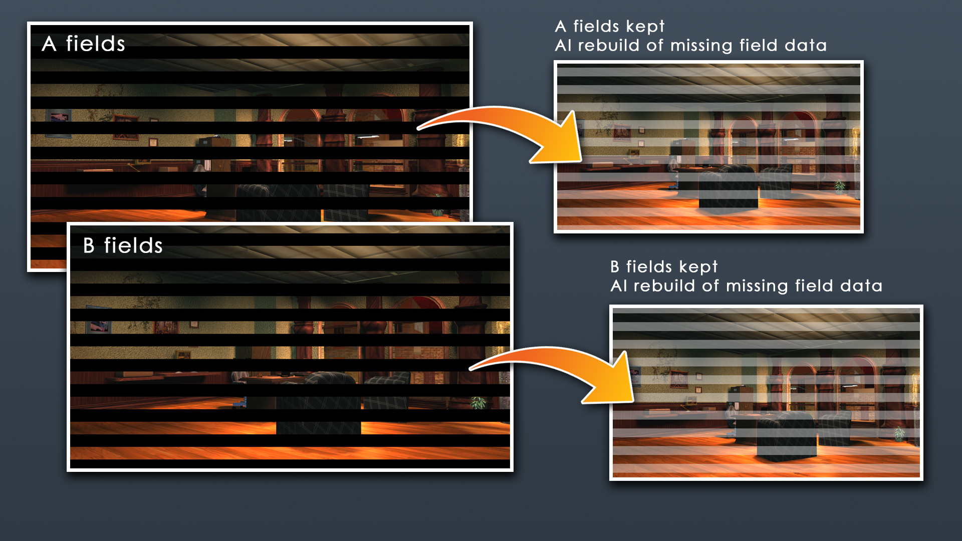 Using both A fields and B fields to perform upscaling, resulting in 60 fps output.