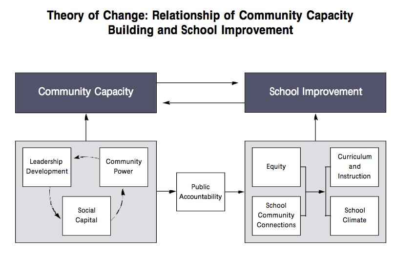 Successful Community Organizing for School Reform by Eva Gold & Elaine Simon