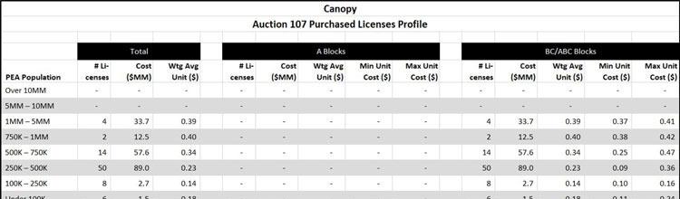Auction 107 C-Band Data Sample Image