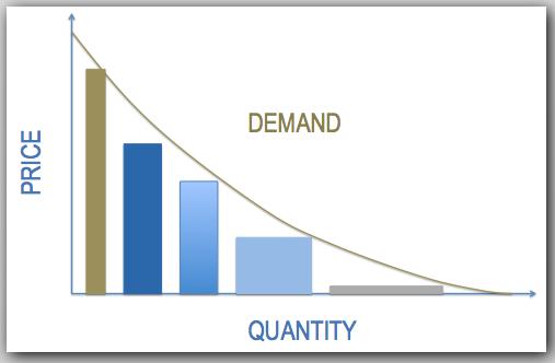 Maximising Business Revenue Graph