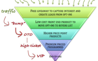 How to Win High End Clients with Low End Offers – a 5-Step Strategy