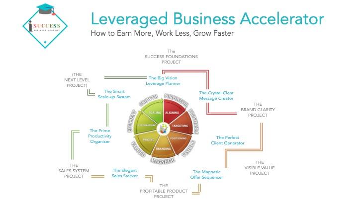 iSuccess Leveraged Business Accelerator program
