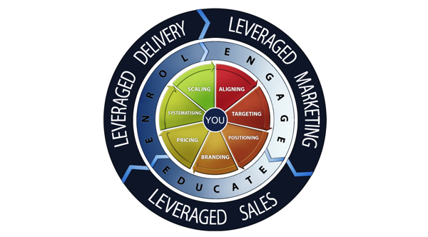 How to Find Your Critical Levers to Improve Business Performance