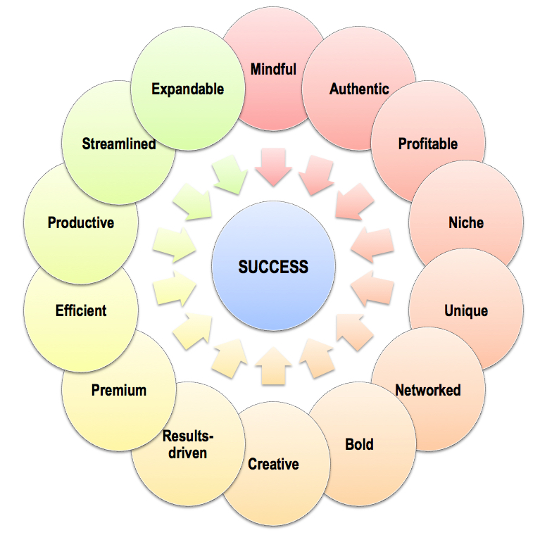iSuccess 14 criteria to improve small business performance