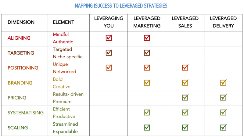 leveraged business mapped to isuccess criteria