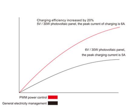 P-mos-Charging