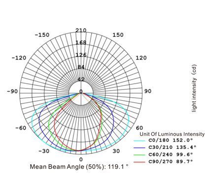 Polar-Coordinate-Curve
