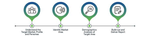Greengate Market Analysis process