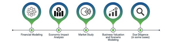 Greengate Feasibility Studies process