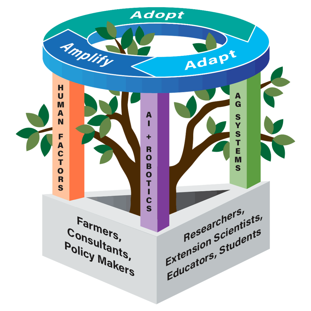 AgAID Institute Vision and Approach