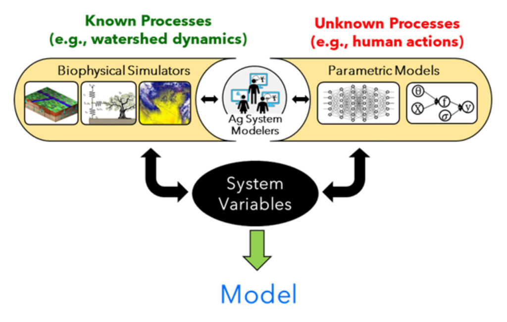 Copyright © AgAID Institute - Modeling Systems of Knowns and Unknowns