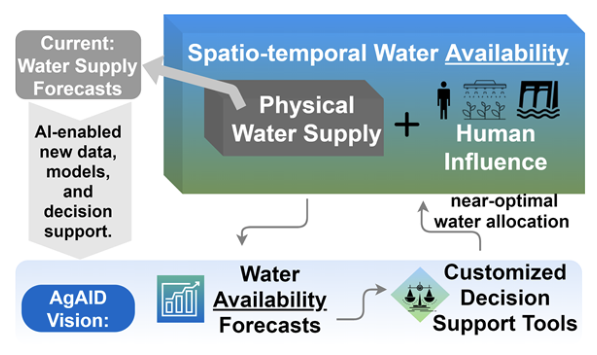Copyright © AgAID Institute - Water Allocation Intelligence