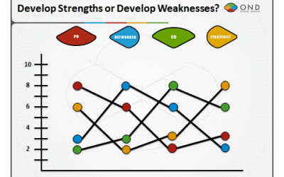 Do you develop your team's strengths? Or their weaknesses?