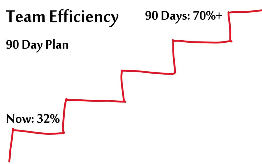 Improve Team Efficiency in Three Months