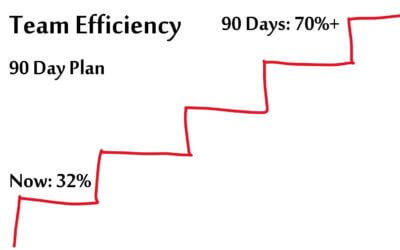 Improve Team Efficiency in Three Months