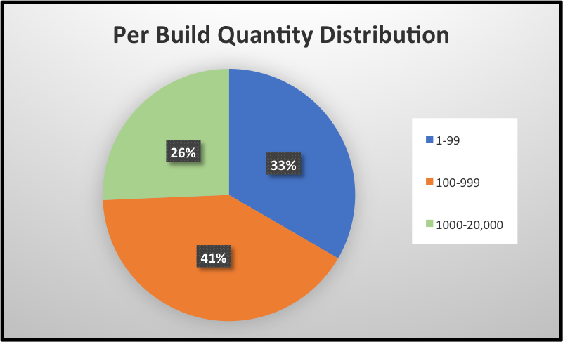 Electronics Manufacturing Per Build Quantity Distribution