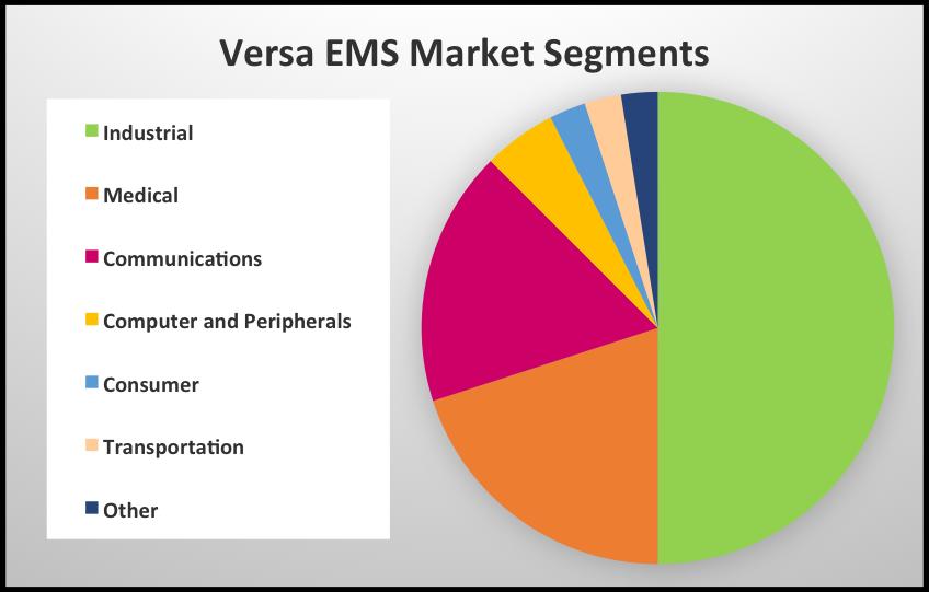 Electronics EMS Market Services