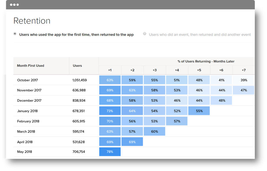 POWERFUL RETENTION & COHORT ANALYSIS: IDENTIFY KEY TRENDS TO GUIDE YOUR MOBILE GROWTH STRATEGY