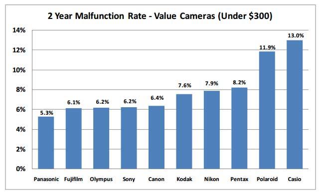camera-failure-under-300-cameras