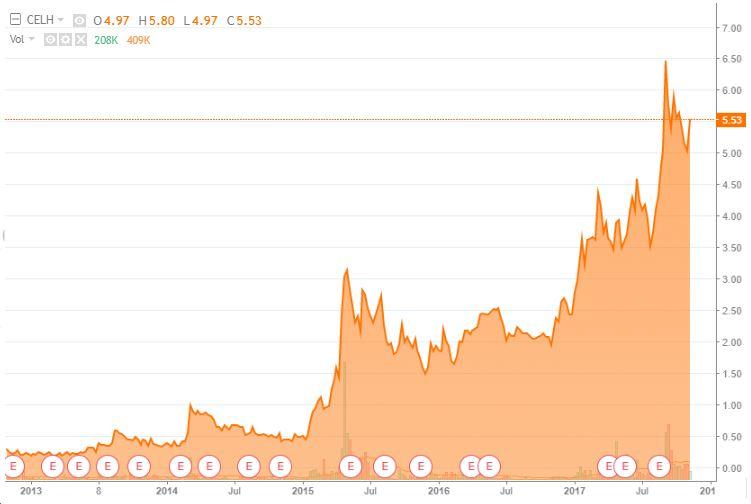$CELH, Celisius Holdings