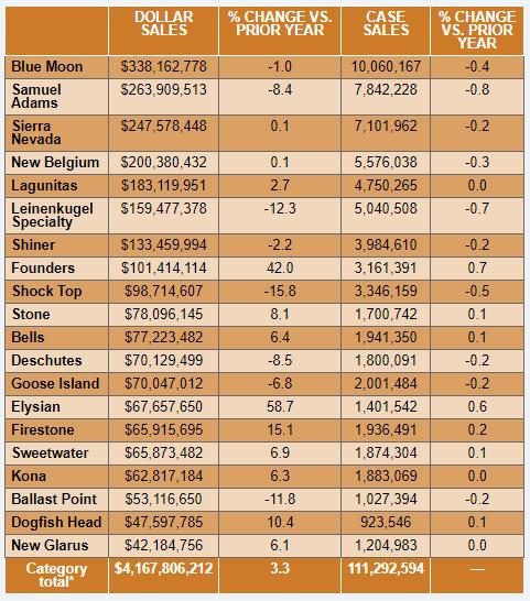 top beer sales