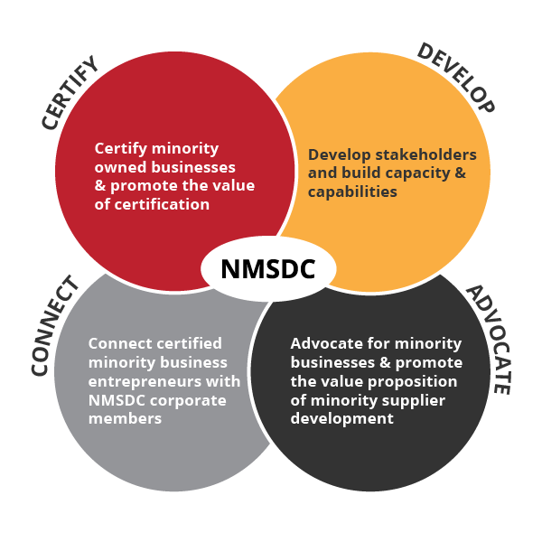 PSWMSDC-What We Do is Certify, Develop, Connect and Advocate