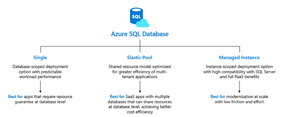 Azure SQL Database Cloud
