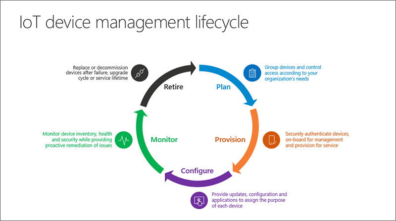 Intelligence in the Cloud and on the Edge with Azure IoT |