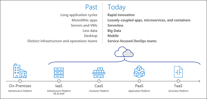 Azure DevOps Past and Present