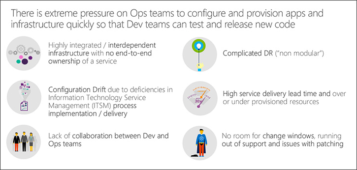 Azure DevOps IT Challenges