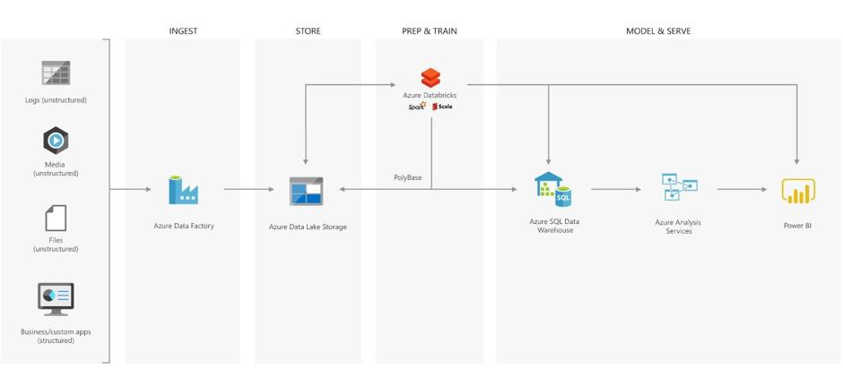 data estate architecture