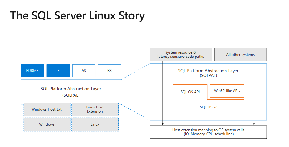 the sql server linux story