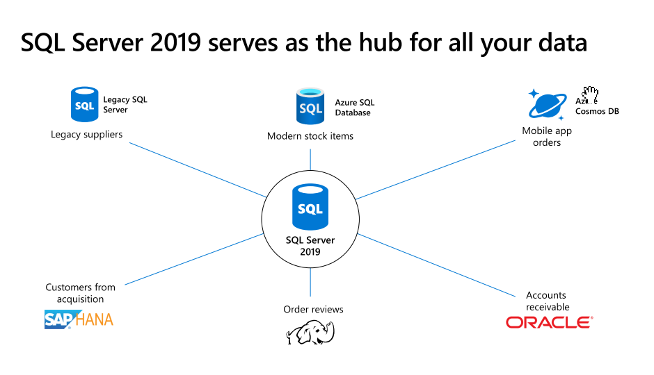 SQL Server in Azure