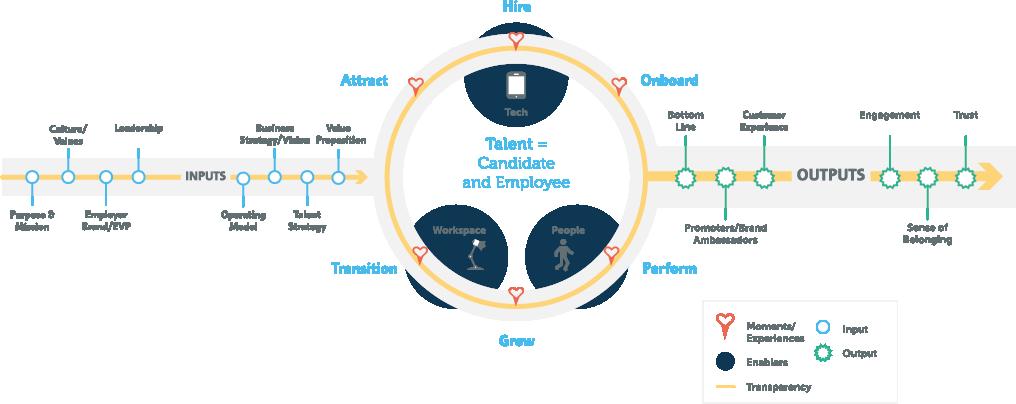 Talent Experience Framework