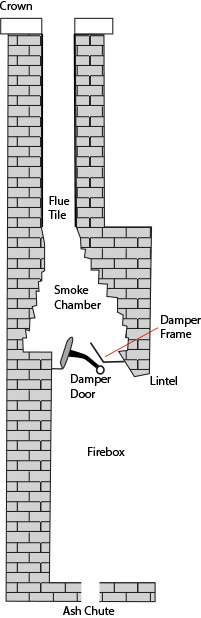 Diagram of a Fireplace and Chimney