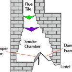 chimella diagram in flue